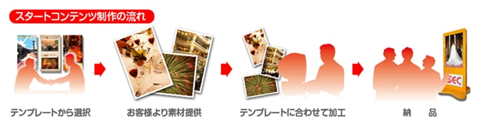 スタートコンテンツ制作の流れ/テンプレートから選択→お客様より素材提供→テンプレートに合わせて加工→納品