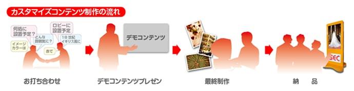 カスタマイズコンテンツ制作の流れ/お打合せ→デモコンテンツプレゼン→最終制作→納品